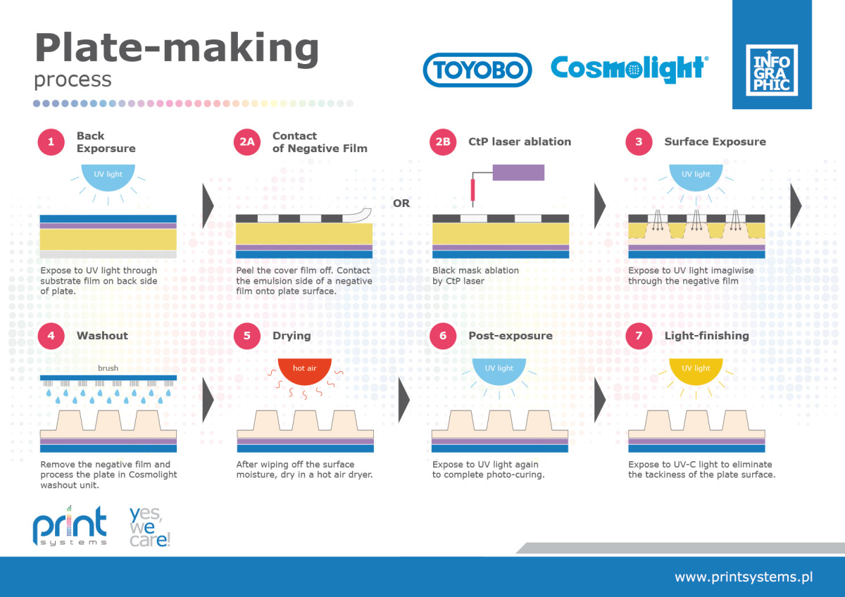 Plate Making Process For Toyobo Cosmolight 174 Printsystems