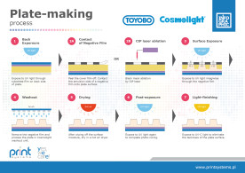 Plate-making process for Toyobo Cosmolight®