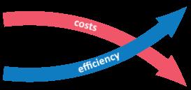 prepress CtP machine benefits