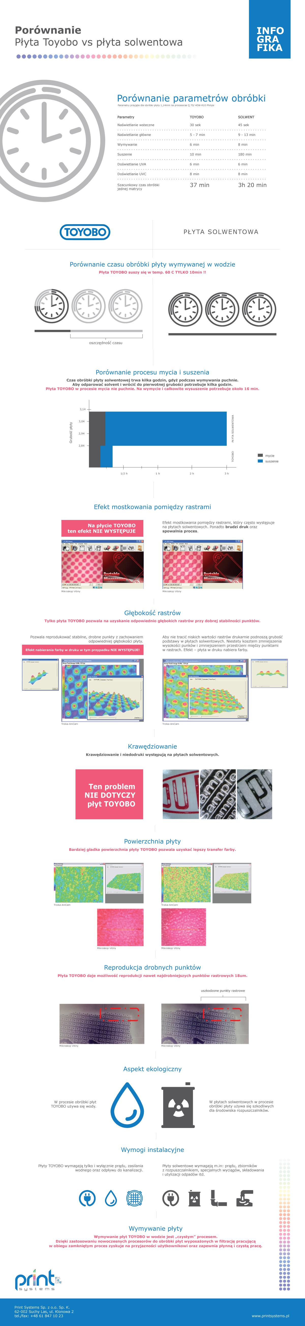 Płyta_Toyobo_vs_solwentowa_Infografika_PrintSystems