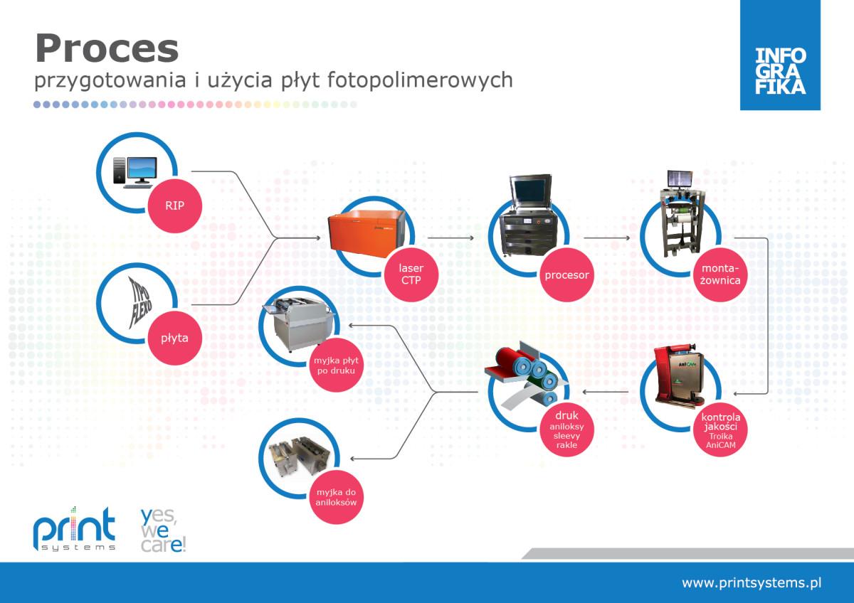 proces przygotowania i uzycia plyt fotopolimerowych