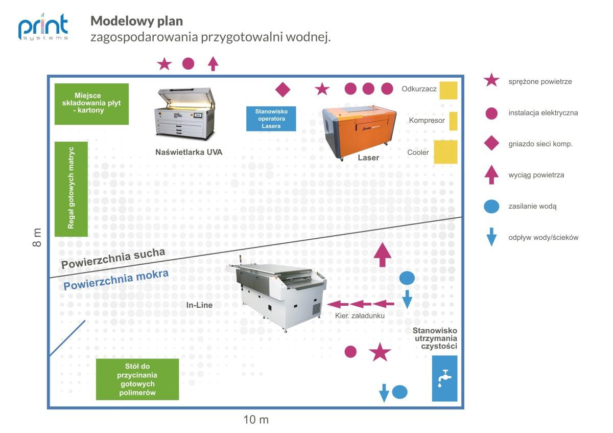 Przygotowalnia_wodna_płyt flekso_Print Systems